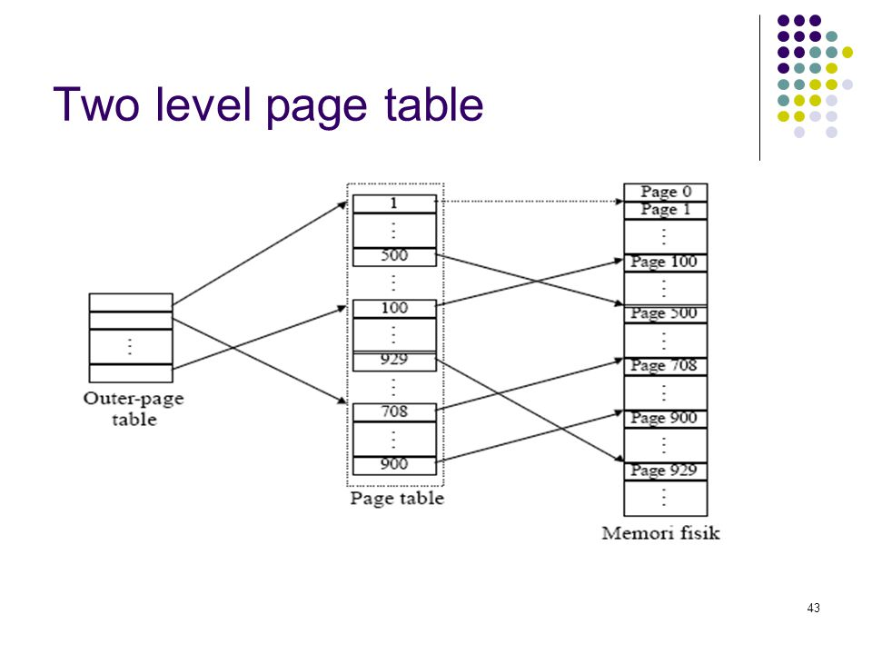 43 Two level page table
