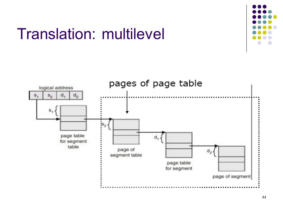 44 Translation: multilevel