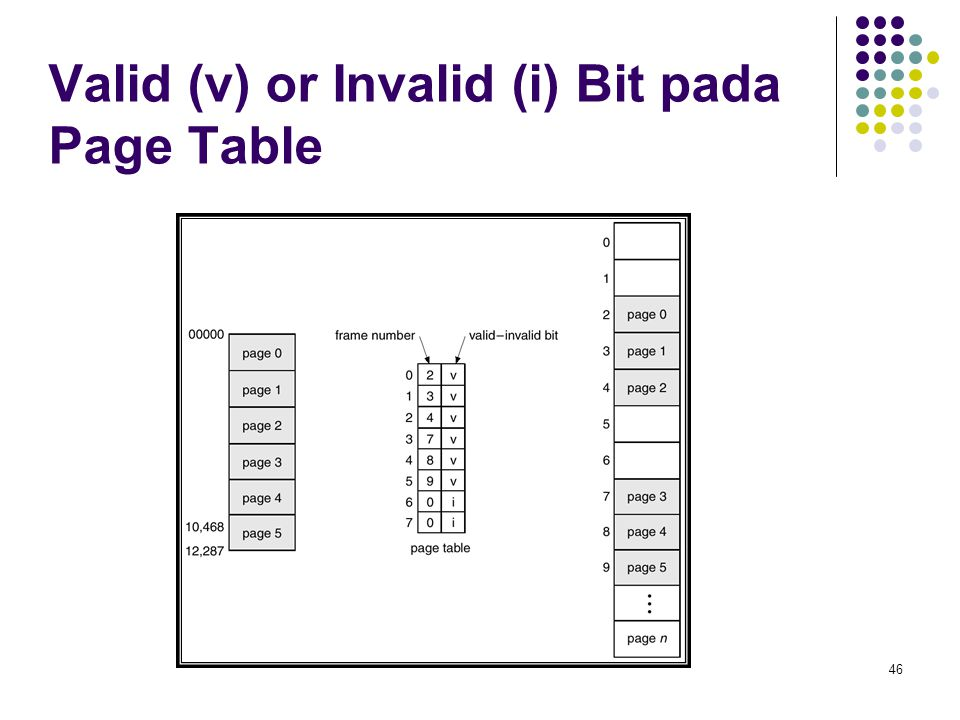 46 Valid (v) or Invalid (i) Bit pada Page Table