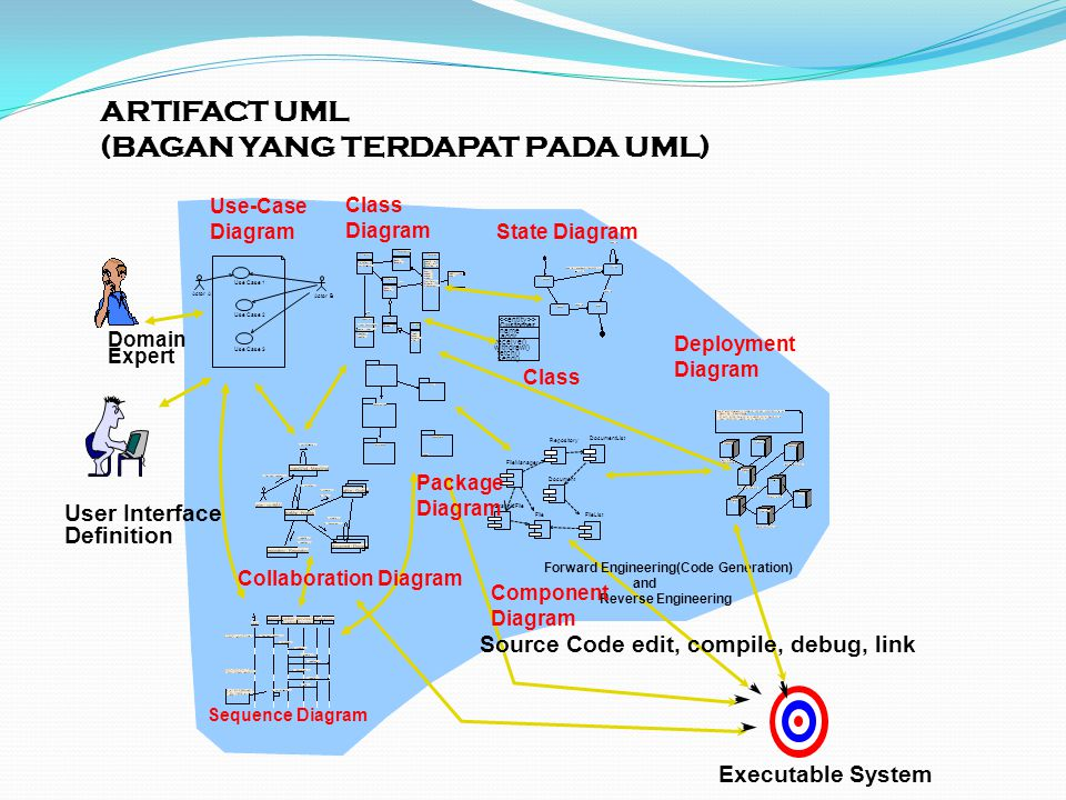 ARTIFACT UML (BAGAN YANG TERDAPAT PADA UML) Actor A Use Case 1 Use Case 2 Actor B Document FileManager GraphicFile File Repository DocumentList FileList Customer name addr withdraw() fetch() send() receive() > Forward Engineering(Code Generation) and Reverse Engineering Executable System User Interface Definition Domain Expert Use Case 3 Source Code edit, compile, debug, link Use-Case Diagram Class Diagram Collaboration Diagram Sequence Diagram Component Diagram State Diagram Package Diagram Deployment Diagram Class