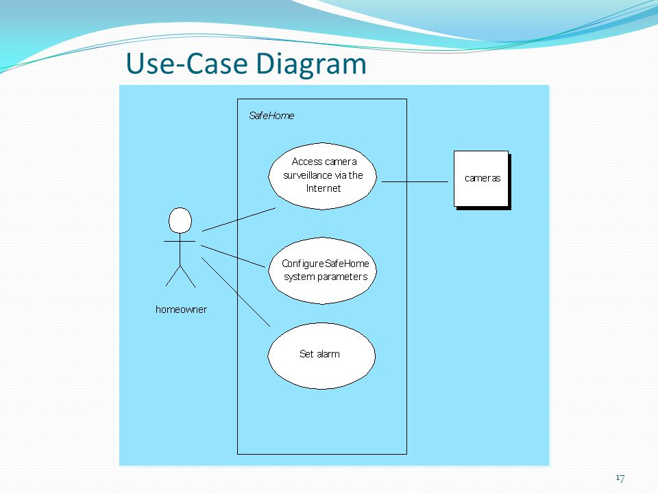 17 Use-Case Diagram
