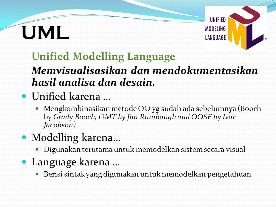 UML Unified Modelling Language Memvisualisasikan dan mendokumentasikan hasil analisa dan desain. Unified karena … Mengkombinasikan metode OO yg sudah