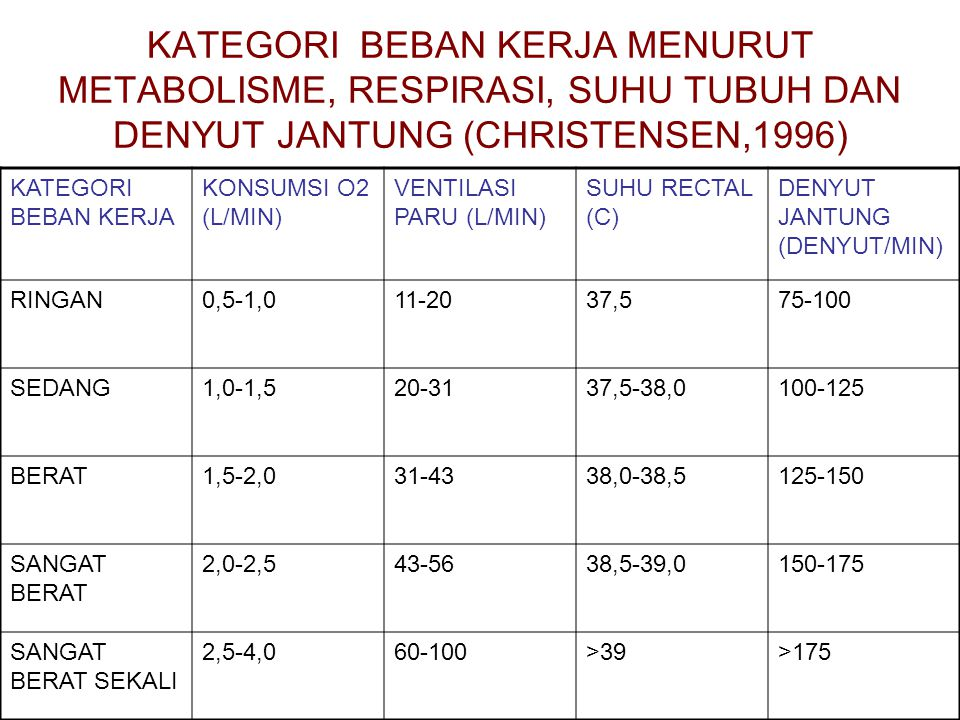 KATEGORI BEBAN KERJA MENURUT METABOLISME, RESPIRASI, SUHU TUBUH DAN DENYUT JANTUNG (CHRISTENSEN,1996) KATEGORI BEBAN KERJA KONSUMSI O2 (L/MIN) VENTILASI PARU (L/MIN) SUHU RECTAL (C) DENYUT JANTUNG (DENYUT/MIN) RINGAN0,5-1,011-2037,575-100 SEDANG1,0-1,520-3137,5-38,0100-125 BERAT1,5-2,031-4338,0-38,5125-150 SANGAT BERAT 2,0-2,543-5638,5-39,0150-175 SANGAT BERAT SEKALI 2,5-4,060-100>39>175