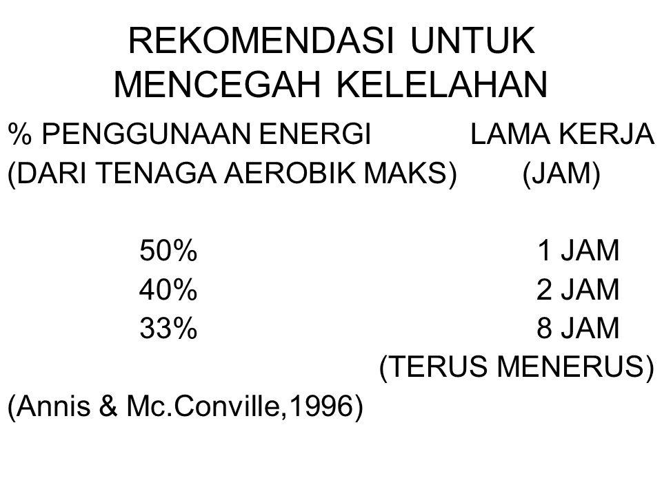 REKOMENDASI UNTUK MENCEGAH KELELAHAN % PENGGUNAAN ENERGILAMA KERJA (DARI TENAGA AEROBIK MAKS) (JAM) 50%1 JAM 40%2 JAM 33%8 JAM (TERUS MENERUS) (Annis & Mc.Conville,1996)