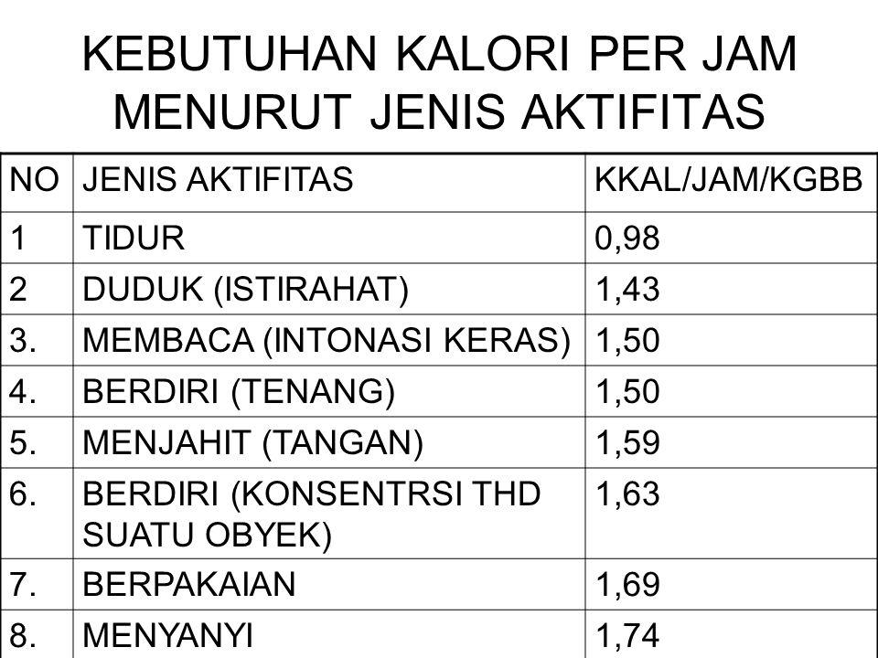 KEBUTUHAN KALORI PER JAM MENURUT JENIS AKTIFITAS NOJENIS AKTIFITASKKAL/JAM/KGBB 1TIDUR0,98 2DUDUK (ISTIRAHAT)1,43 3.MEMBACA (INTONASI KERAS)1,50 4.BERDIRI (TENANG)1,50 5.MENJAHIT (TANGAN)1,59 6.BERDIRI (KONSENTRSI THD SUATU OBYEK) 1,63 7.BERPAKAIAN1,69 8.MENYANYI1,74