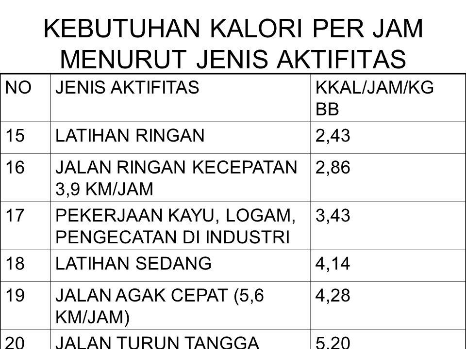 KEBUTUHAN KALORI PER JAM MENURUT JENIS AKTIFITAS NOJENIS AKTIFITASKKAL/JAM/KG BB 15LATIHAN RINGAN2,43 16JALAN RINGAN KECEPATAN 3,9 KM/JAM 2,86 17PEKERJAAN KAYU, LOGAM, PENGECATAN DI INDUSTRI 3,43 18LATIHAN SEDANG4,14 19JALAN AGAK CEPAT (5,6 KM/JAM) 4,28 20JALAN TURUN TANGGA5,20