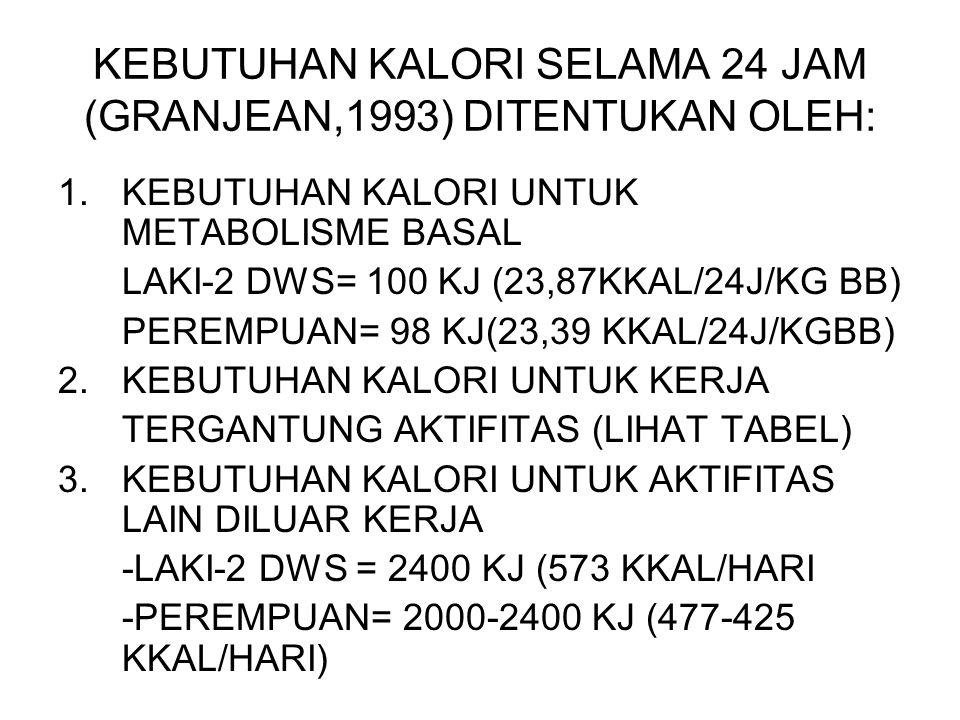 KEBUTUHAN KALORI SELAMA 24 JAM (GRANJEAN,1993) DITENTUKAN OLEH: 1.KEBUTUHAN KALORI UNTUK METABOLISME BASAL LAKI-2 DWS= 100 KJ (23,87KKAL/24J/KG BB) PEREMPUAN= 98 KJ(23,39 KKAL/24J/KGBB) 2.KEBUTUHAN KALORI UNTUK KERJA TERGANTUNG AKTIFITAS (LIHAT TABEL) 3.KEBUTUHAN KALORI UNTUK AKTIFITAS LAIN DILUAR KERJA -LAKI-2 DWS = 2400 KJ (573 KKAL/HARI -PEREMPUAN= 2000-2400 KJ (477-425 KKAL/HARI)