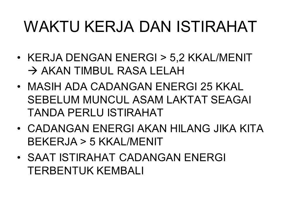 WAKTU KERJA DAN ISTIRAHAT KERJA DENGAN ENERGI > 5,2 KKAL/MENIT  AKAN TIMBUL RASA LELAH MASIH ADA CADANGAN ENERGI 25 KKAL SEBELUM MUNCUL ASAM LAKTAT SEAGAI TANDA PERLU ISTIRAHAT CADANGAN ENERGI AKAN HILANG JIKA KITA BEKERJA > 5 KKAL/MENIT SAAT ISTIRAHAT CADANGAN ENERGI TERBENTUK KEMBALI