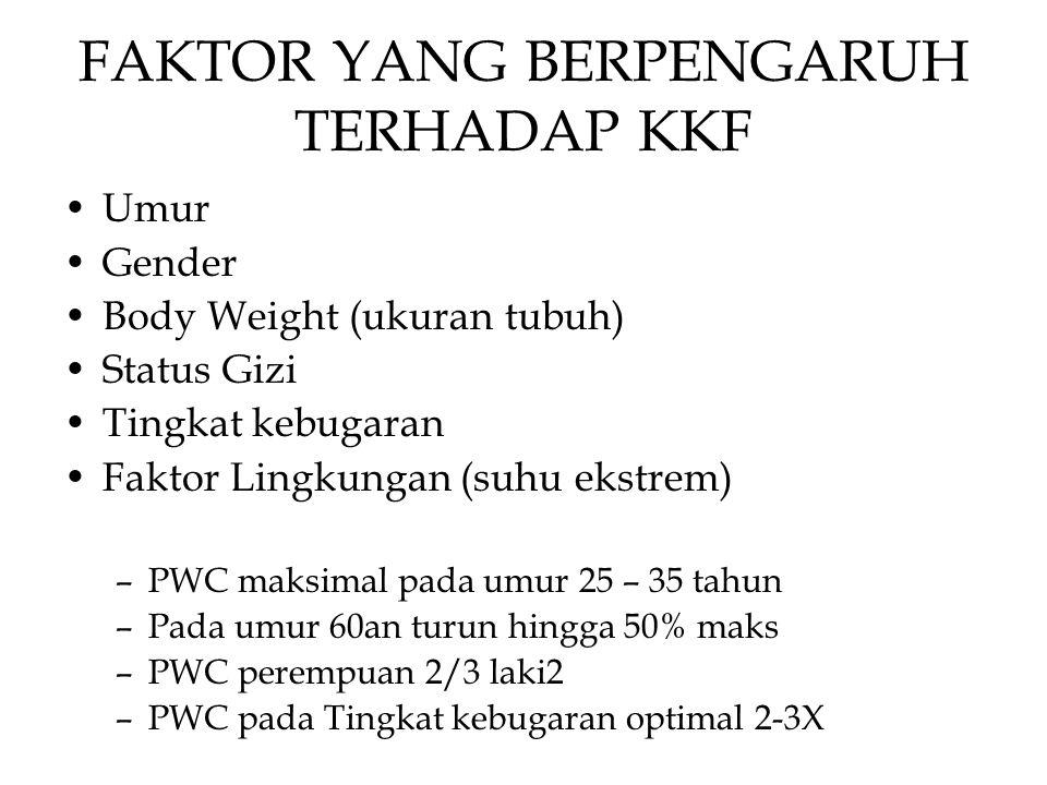FAKTOR YANG BERPENGARUH TERHADAP KKF Umur Gender Body Weight (ukuran tubuh) Status Gizi Tingkat kebugaran Faktor Lingkungan (suhu ekstrem) –PWC maksimal pada umur 25 – 35 tahun –Pada umur 60an turun hingga 50% maks –PWC perempuan 2/3 laki2 –PWC pada Tingkat kebugaran optimal 2-3X