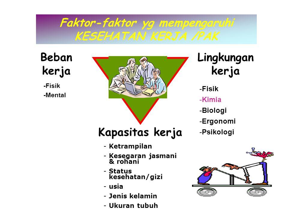 Faktor-faktor yg mempengaruhi KESEHATAN KERJA /PAK Beban kerja Lingkungan kerja Kapasitas kerja -Fisik -Mental -Ketrampilan -Kesegaran jasmani & rohani -Status kesehatan/gizi -usia -Jenis kelamin -Ukuran tubuh -Fisik -Kimia -Biologi -Ergonomi -Psikologi