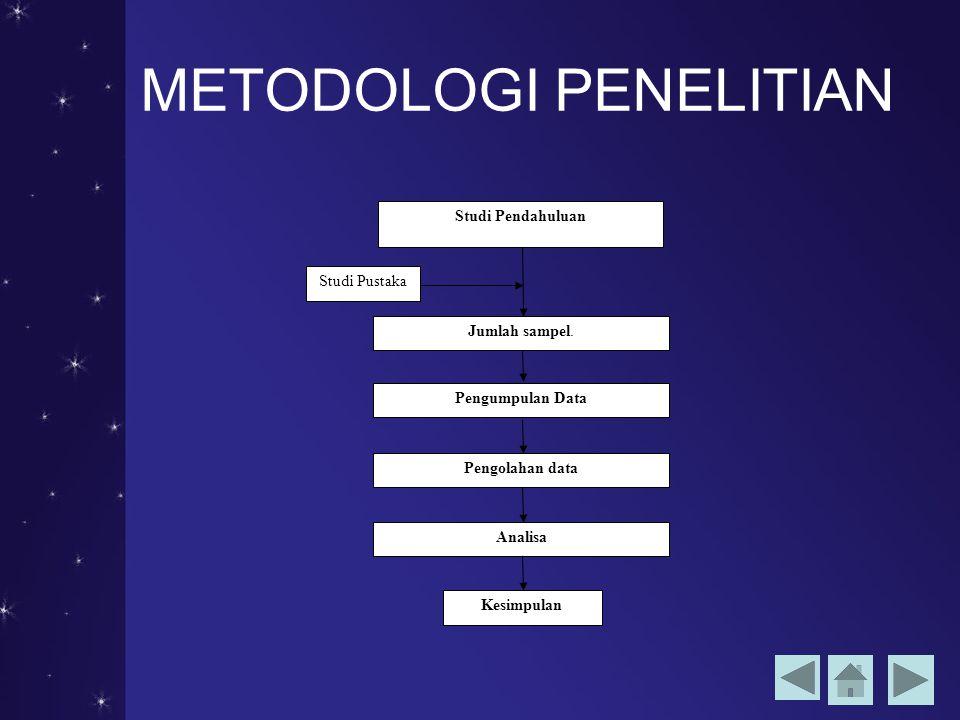 METODOLOGI PENELITIAN Pengolahan data Analisa Kesimpulan Jumlah sampel.