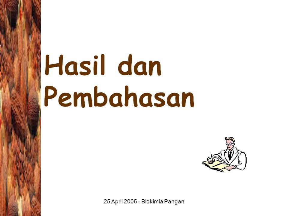 25 April 2005 - Biokimia Pangan Hasil dan Pembahasan