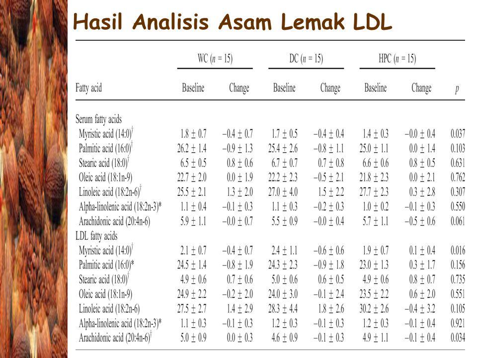 25 April 2005 - Biokimia Pangan Hasil Analisis Asam Lemak LDL