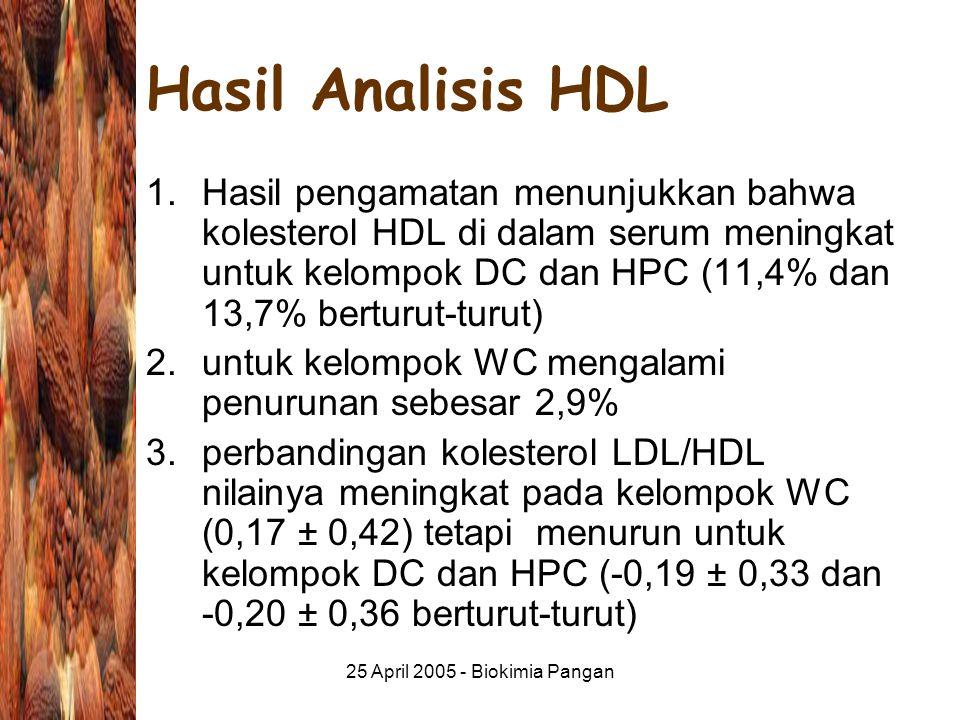 25 April 2005 - Biokimia Pangan Hasil Analisis HDL 1.Hasil pengamatan menunjukkan bahwa kolesterol HDL di dalam serum meningkat untuk kelompok DC dan HPC (11,4% dan 13,7% berturut-turut) 2.untuk kelompok WC mengalami penurunan sebesar 2,9% 3.perbandingan kolesterol LDL/HDL nilainya meningkat pada kelompok WC (0,17 ± 0,42) tetapi menurun untuk kelompok DC dan HPC (-0,19 ± 0,33 dan -0,20 ± 0,36 berturut-turut)