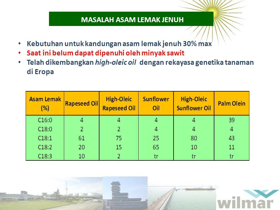 MASALAH ASAM LEMAK JENUH Kebutuhan untuk kandungan asam lemak jenuh 30% max Saat ini belum dapat dipenuhi oleh minyak sawit Telah dikembangkan high-ol