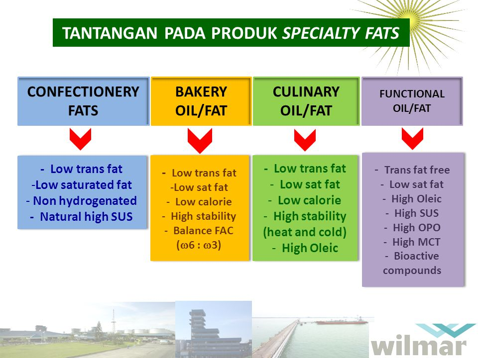 TANTANGAN PADA PRODUK SPECIALTY FATS CONFECTIONERY FATS - Low trans fat -Low saturated fat - Non hydrogenated - Natural high SUS - Low trans fat -Low saturated fat - Non hydrogenated - Natural high SUS BAKERY OIL/FAT - Low trans fat -Low sat fat - Low calorie - High stability - Balance FAC (  6 :  3) - Low trans fat -Low sat fat - Low calorie - High stability - Balance FAC (  6 :  3) CULINARY OIL/FAT - Low trans fat - Low sat fat - Low calorie - High stability (heat and cold) - High Oleic - Low trans fat - Low sat fat - Low calorie - High stability (heat and cold) - High Oleic FUNCTIONAL OIL/FAT - Trans fat free - Low sat fat - High Oleic - High SUS - High OPO - High MCT - Bioactive compounds - Trans fat free - Low sat fat - High Oleic - High SUS - High OPO - High MCT - Bioactive compounds