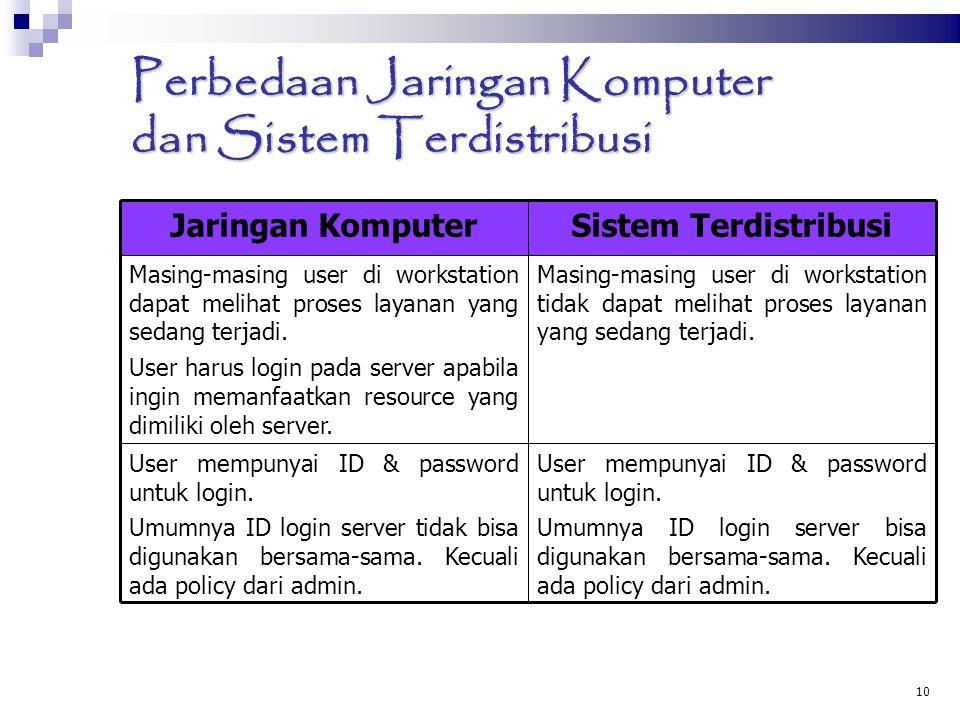 10 Perbedaan Jaringan Komputer dan Sistem Terdistribusi Jaringan KomputerSistem Terdistribusi Masing-masing user di workstation dapat melihat proses l