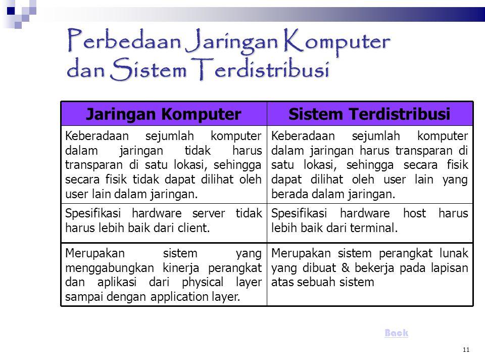 11 Perbedaan Jaringan Komputer dan Sistem Terdistribusi Jaringan KomputerSistem Terdistribusi Keberadaan sejumlah komputer dalam jaringan tidak harus