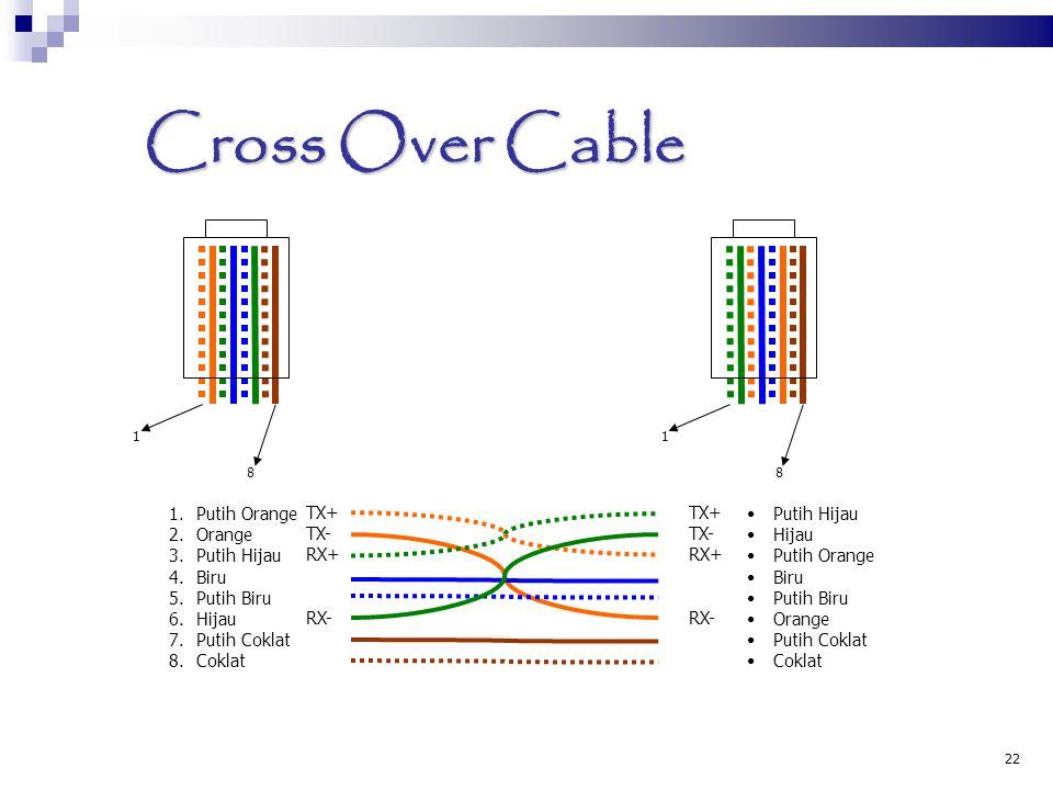 22 Cross Over Cable 1 8 1 8 1.Putih Orange 2.Orange 3.Putih Hijau 4.Biru 5.Putih Biru 6.Hijau 7.Putih Coklat 8.Coklat Putih Hijau Hijau Putih Orange B