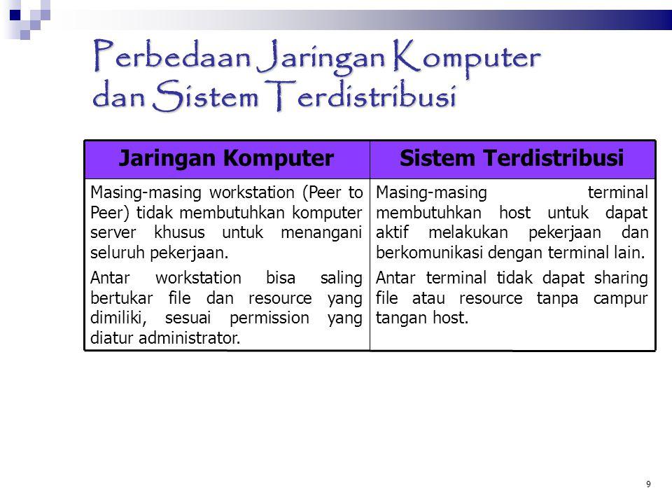 9 Perbedaan Jaringan Komputer dan Sistem Terdistribusi Jaringan KomputerSistem Terdistribusi Masing-masing workstation (Peer to Peer) tidak membutuhka