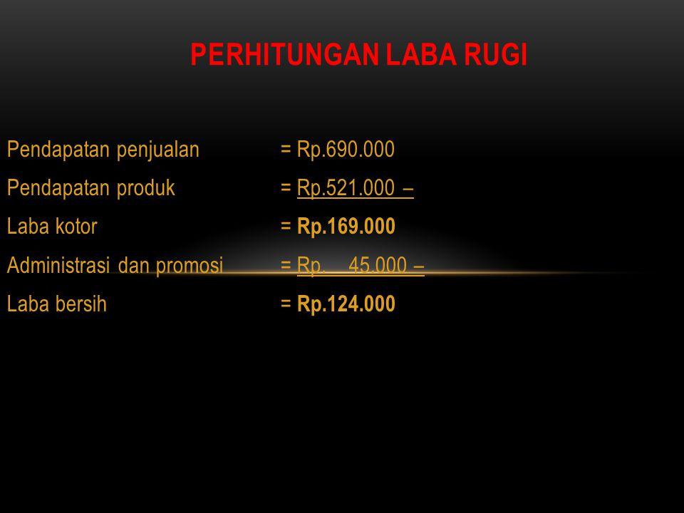 Pendapatan penjualan= Rp.690.000 Pendapatan produk= Rp.521.000 – Laba kotor= Rp.169.000 Administrasi dan promosi= Rp.45.000 – Laba bersih= Rp.124.000