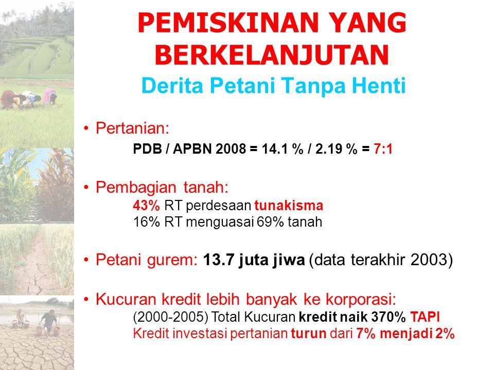 Derita Petani Tanpa Henti PEMISKINAN YANG BERKELANJUTAN Pertanian: PDB / APBN 2008 = 14.1 % / 2.19 % = 7:1 Pembagian tanah: 43% RT perdesaan tunakisma