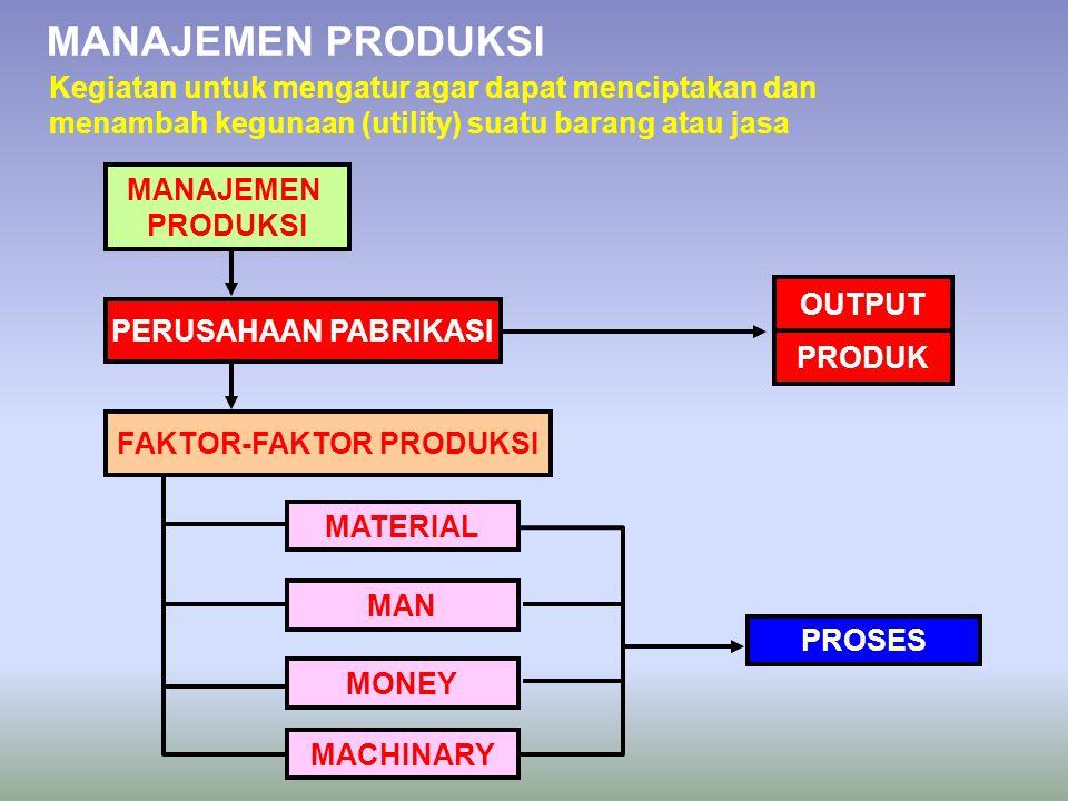MANAJEMEN PRODUKSI Kegiatan untuk mengatur agar dapat menciptakan dan menambah kegunaan (utility) suatu barang atau jasa MANAJEMEN PRODUKSI PERUSAHAAN PABRIKASI OUTPUT PRODUK FAKTOR-FAKTOR PRODUKSI MATERIAL MAN MONEY MACHINARY PROSES