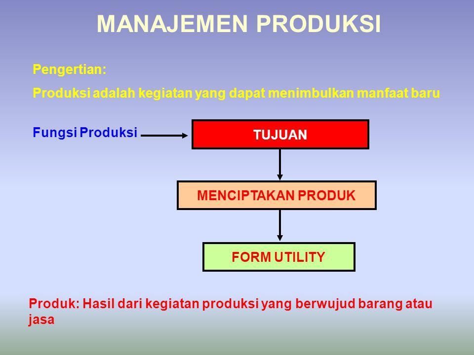 MANAJEMEN PRODUKSI Pengertian: Produksi adalah kegiatan yang dapat menimbulkan manfaat baru TUJUAN MENCIPTAKAN PRODUK Fungsi Produksi FORM UTILITY Pro