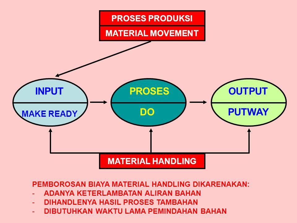 PROSES PRODUKSI MATERIAL MOVEMENT MATERIAL HANDLING PEMBOROSAN BIAYA MATERIAL HANDLING DIKARENAKAN: -ADANYA KETERLAMBATAN ALIRAN BAHAN -DIHANDLENYA HA