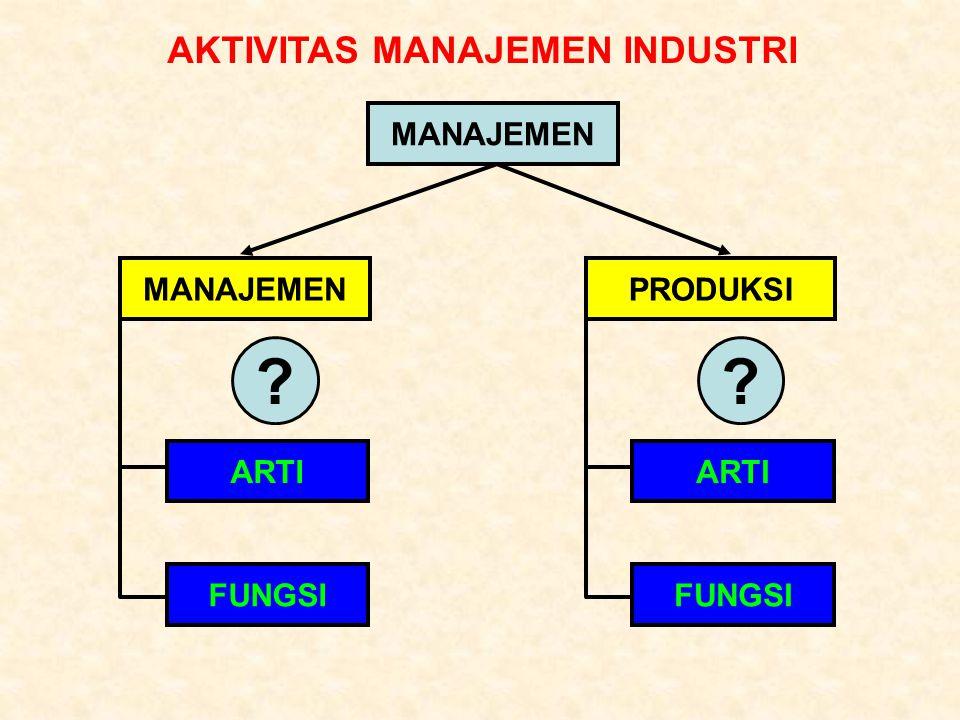 MANAJEMEN PRODUKSI Pengertian: Produksi adalah kegiatan yang dapat menimbulkan manfaat baru TUJUAN MENCIPTAKAN PRODUK Fungsi Produksi FORM UTILITY Produk: Hasil dari kegiatan produksi yang berwujud barang atau jasa