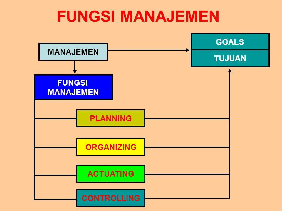 FAKTOR-FAKTOR PRODUKSI ILMU EKONOMI TANAH / ALAM MODAL TENAGA KERJA SKILLS/MANAGERIAL SKILLS PERUSAHAAN/BISNIS BIDANG PABRIKASI MAN MONEY MATERIAL MACHINARY MANAJEMEN