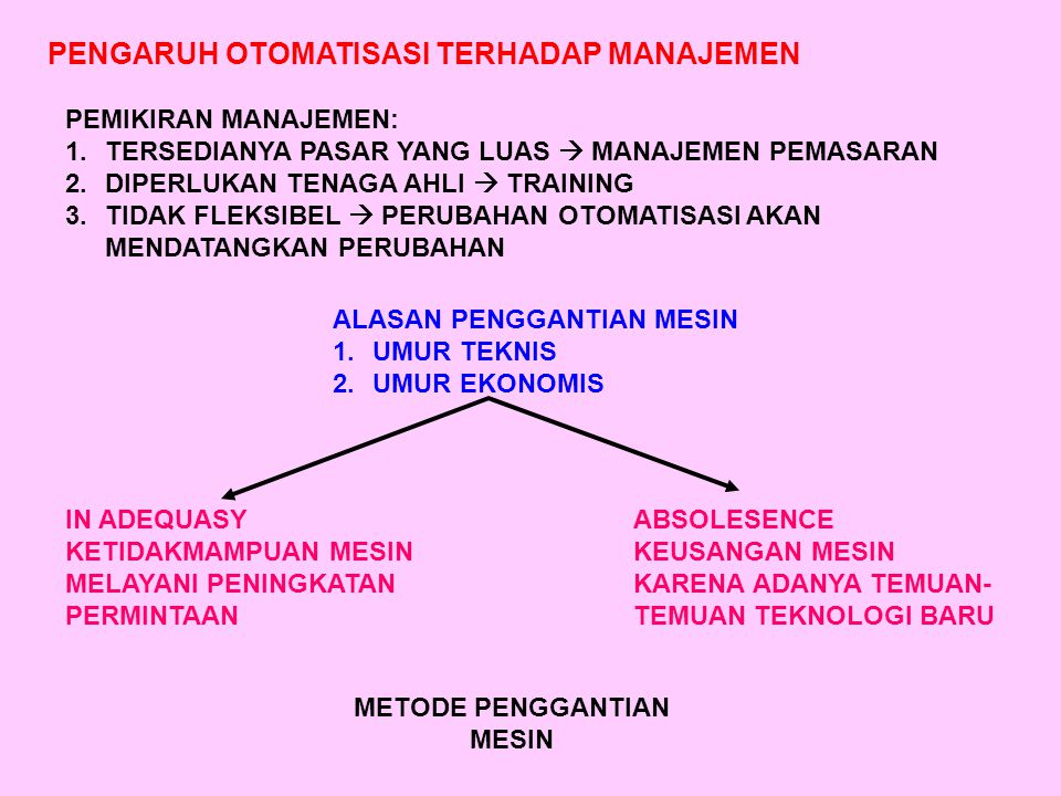 PENGARUH OTOMATISASI TERHADAP MANAJEMEN PEMIKIRAN MANAJEMEN: 1.TERSEDIANYA PASAR YANG LUAS  MANAJEMEN PEMASARAN 2.DIPERLUKAN TENAGA AHLI  TRAINING 3.TIDAK FLEKSIBEL  PERUBAHAN OTOMATISASI AKAN MENDATANGKAN PERUBAHAN ALASAN PENGGANTIAN MESIN 1.UMUR TEKNIS 2.UMUR EKONOMIS IN ADEQUASY KETIDAKMAMPUAN MESIN MELAYANI PENINGKATAN PERMINTAAN ABSOLESENCE KEUSANGAN MESIN KARENA ADANYA TEMUAN- TEMUAN TEKNOLOGI BARU METODE PENGGANTIAN MESIN