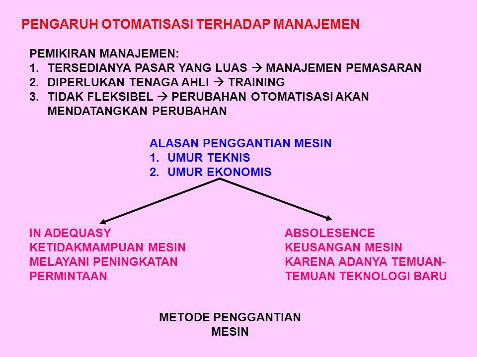 PENGARUH OTOMATISASI TERHADAP MANAJEMEN PEMIKIRAN MANAJEMEN: 1.TERSEDIANYA PASAR YANG LUAS  MANAJEMEN PEMASARAN 2.DIPERLUKAN TENAGA AHLI  TRAINING 3