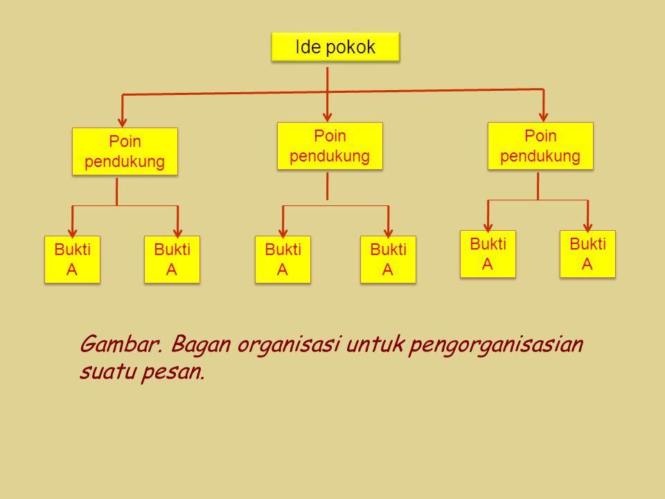 Ide pokok Poin pendukung Bukti A Gambar. Bagan organisasi untuk pengorganisasian suatu pesan.