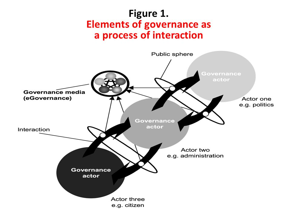 Figure 1. Elements of governance as a process of interaction