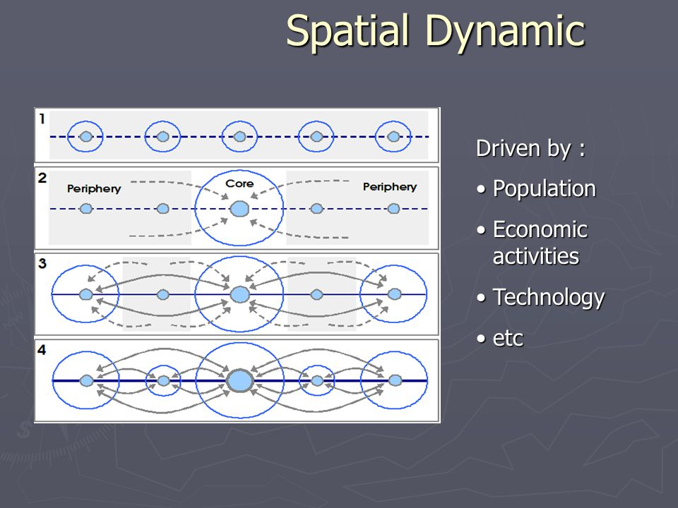 Spatial Dynamic Driven by : PopulationPopulation Economic activitiesEconomic activities TechnologyTechnology etcetc