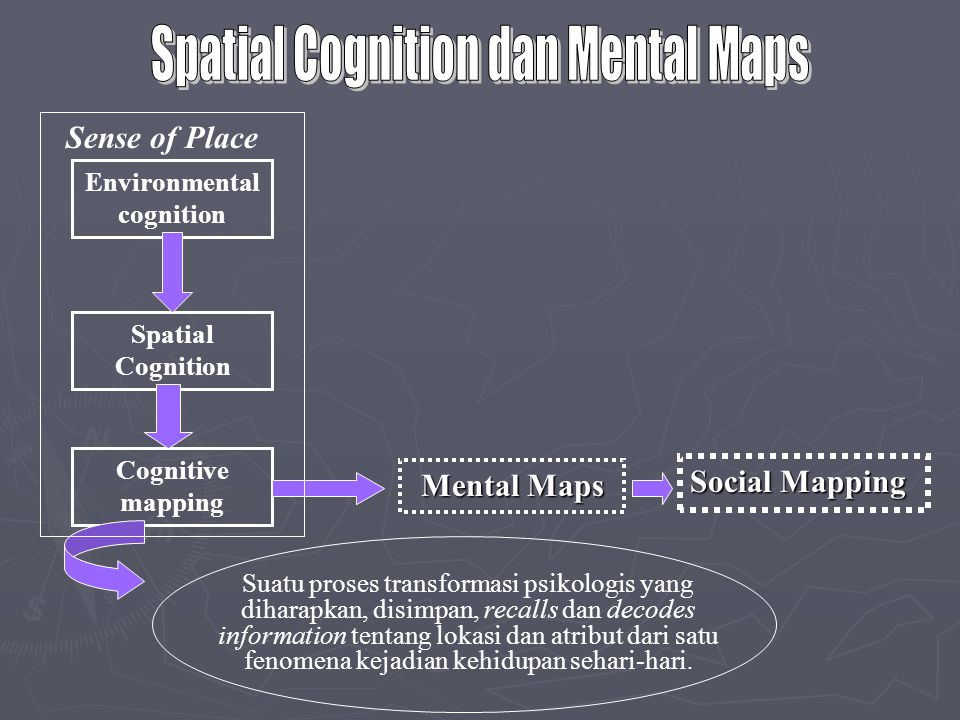 Ruang dan Pembangunan ► Space as region :  Area that is considered different from other areas according to specified characteristices (can be identified and mapped on the basis of any phenomenon)  Showing uniqueness of certain place to support human activities