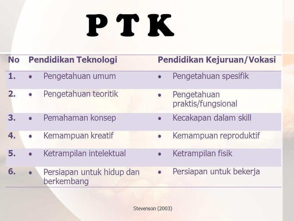 P T K NoPendidikan TeknologiPendidikan Kejuruan/Vokasi 1.