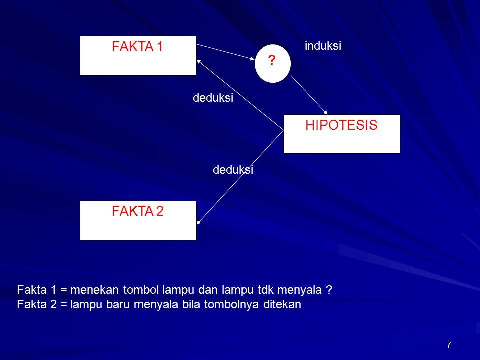 FAKTA 1 FAKTA 2 HIPOTESIS ? Fakta 1 = menekan tombol lampu dan lampu tdk menyala ? Fakta 2 = lampu baru menyala bila tombolnya ditekan induksi deduksi