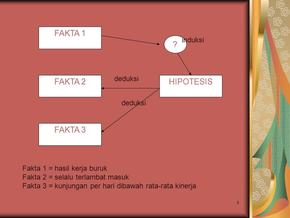 FAKTA 1 FAKTA 2 FAKTA 3 HIPOTESIS ? induksi deduksi Fakta 1 = hasil kerja buruk Fakta 2 = selalu terlambat masuk Fakta 3 = kunjungan per hari dibawah