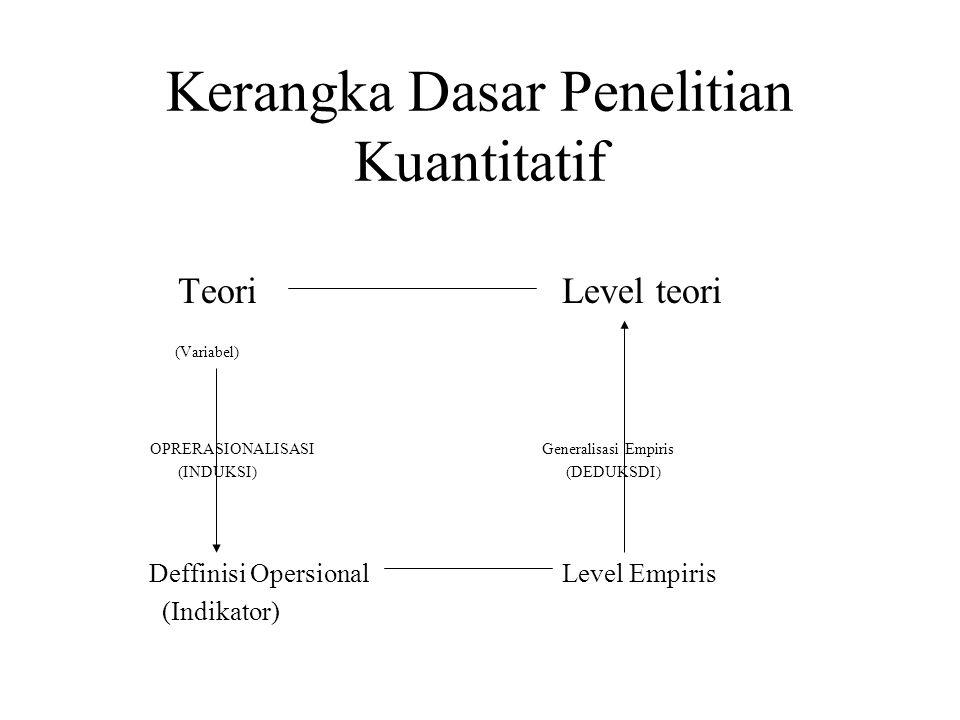 Kerangka Dasar Penelitian Kuantitatif TeoriLevel teori (Variabel) OPRERASIONALISASI Generalisasi Empiris (INDUKSI) (DEDUKSDI) Deffinisi Opersional Lev