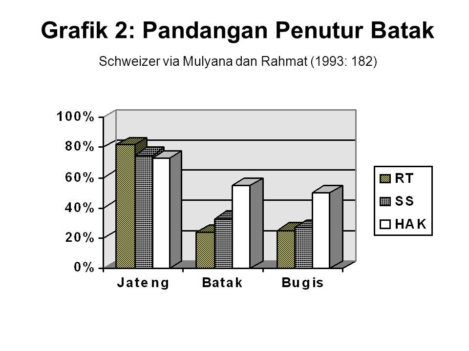 Grafik 2: Pandangan Penutur Batak Schweizer via Mulyana dan Rahmat (1993: 182)