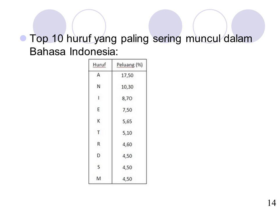 Top 10 huruf yang paling sering muncul dalam Bahasa Indonesia: 14