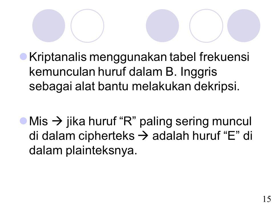 15 Kriptanalis menggunakan tabel frekuensi kemunculan huruf dalam B.