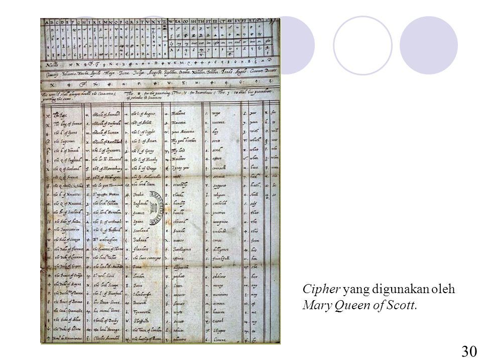 30 Cipher yang digunakan oleh Mary Queen of Scott.