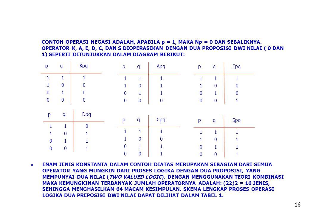 16 CONTOH OPERASI NEGASI ADALAH, APABILA p = 1, MAKA Np = 0 DAN SEBALIKNYA. OPERATOR K, A, E, D, C, DAN S DIOPERASIKAN DENGAN DUA PROPOSISI DWI NILAI