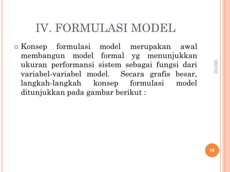 IV. FORMULASI MODEL Konsep formulasi model merupakan awal membangun model formal yg menunjukkan ukuran performansi sistem sebagai fungsi dari variabel