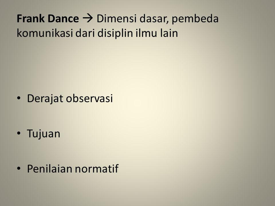 Frank Dance  Dimensi dasar, pembeda komunikasi dari disiplin ilmu lain Derajat observasi Tujuan Penilaian normatif