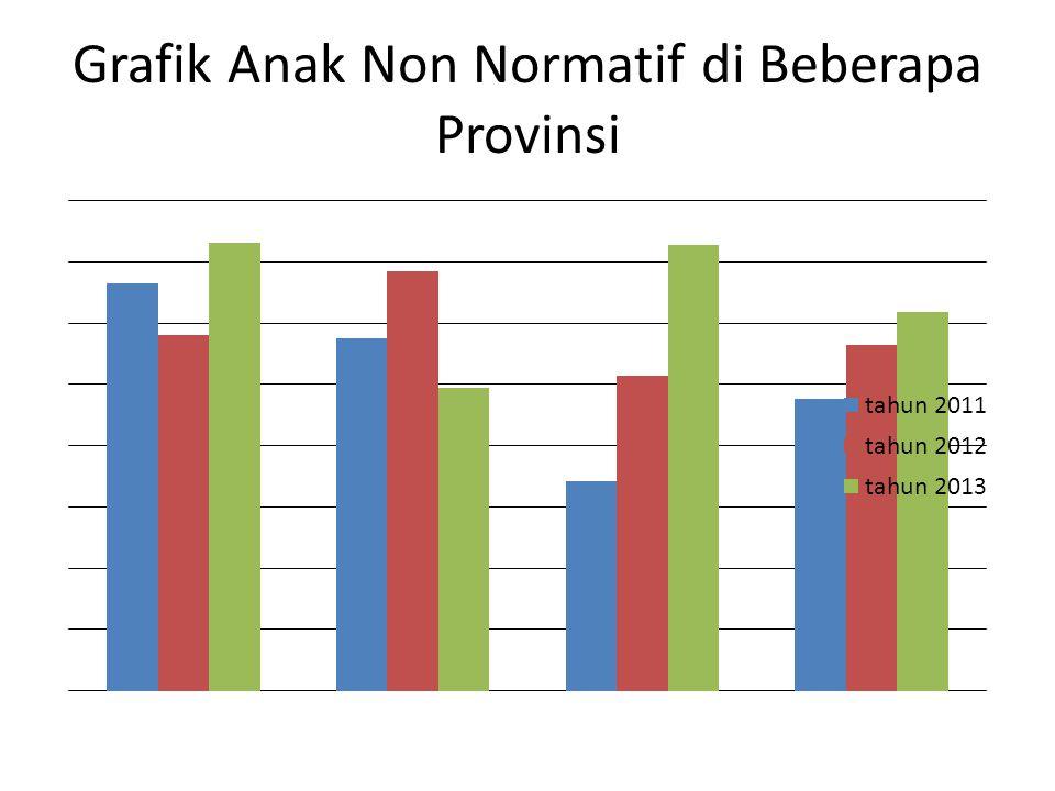 Grafik Anak Non Normatif di Beberapa Provinsi