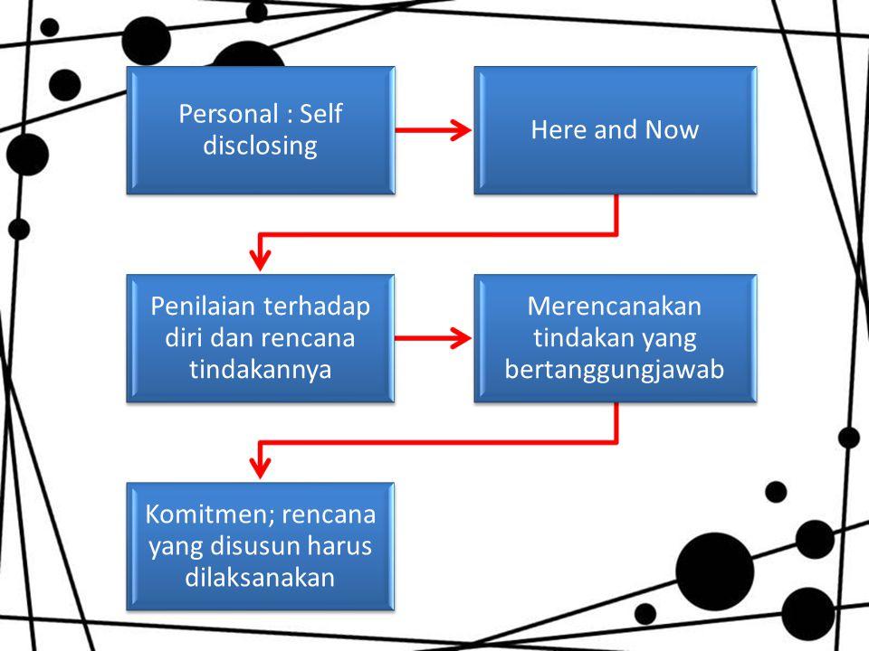 Personal : Self disclosing Here and Now Penilaian terhadap diri dan rencana tindakannya Merencanakan tindakan yang bertanggungjawab Komitmen; rencana